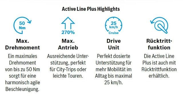 die-vorteile-des-bosch-active-line-plus-e-bike-antriebs-auf-einen blick