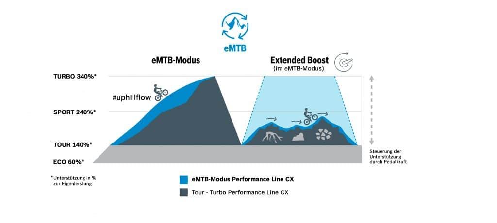 Bosch e-MTB Modus und extended Modus als Grafik