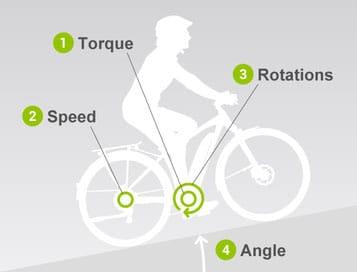 der-yamaha-pw-te-hat-4-sensoren-um-die-optimale-unterstützungsstufe-zu ermitteln